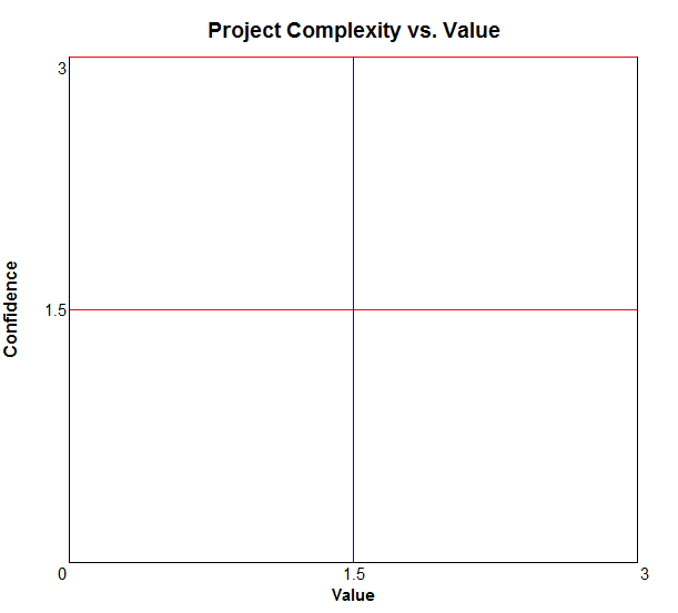 complexityvsvalue