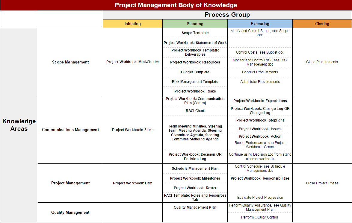 Project Intake Process Office of Information Technology – Decision Log Template