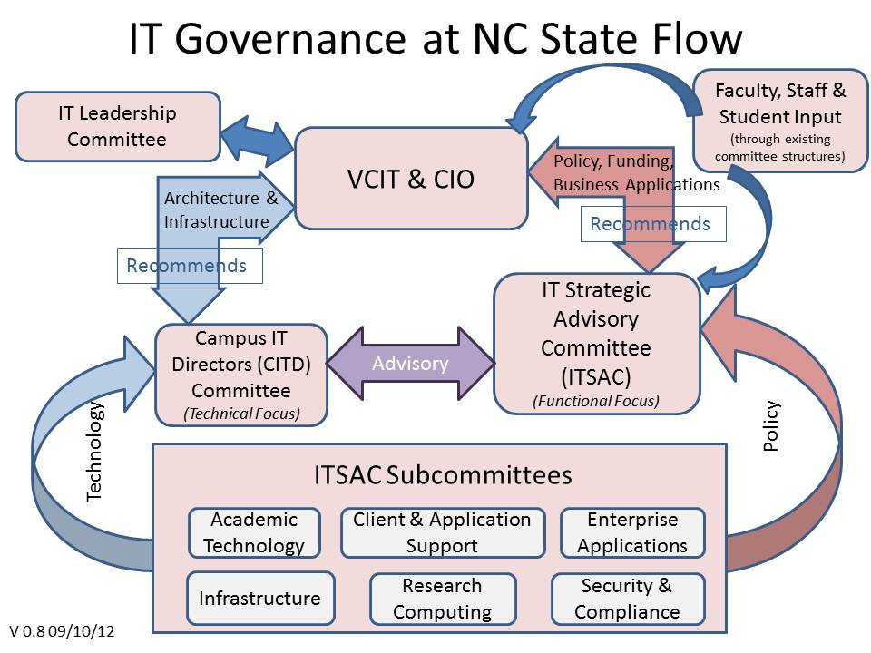 nc_state_it_governance_flow_v0_8_jpg_13557