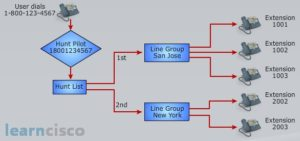 Hunt Group Call Flow Diagram Chart