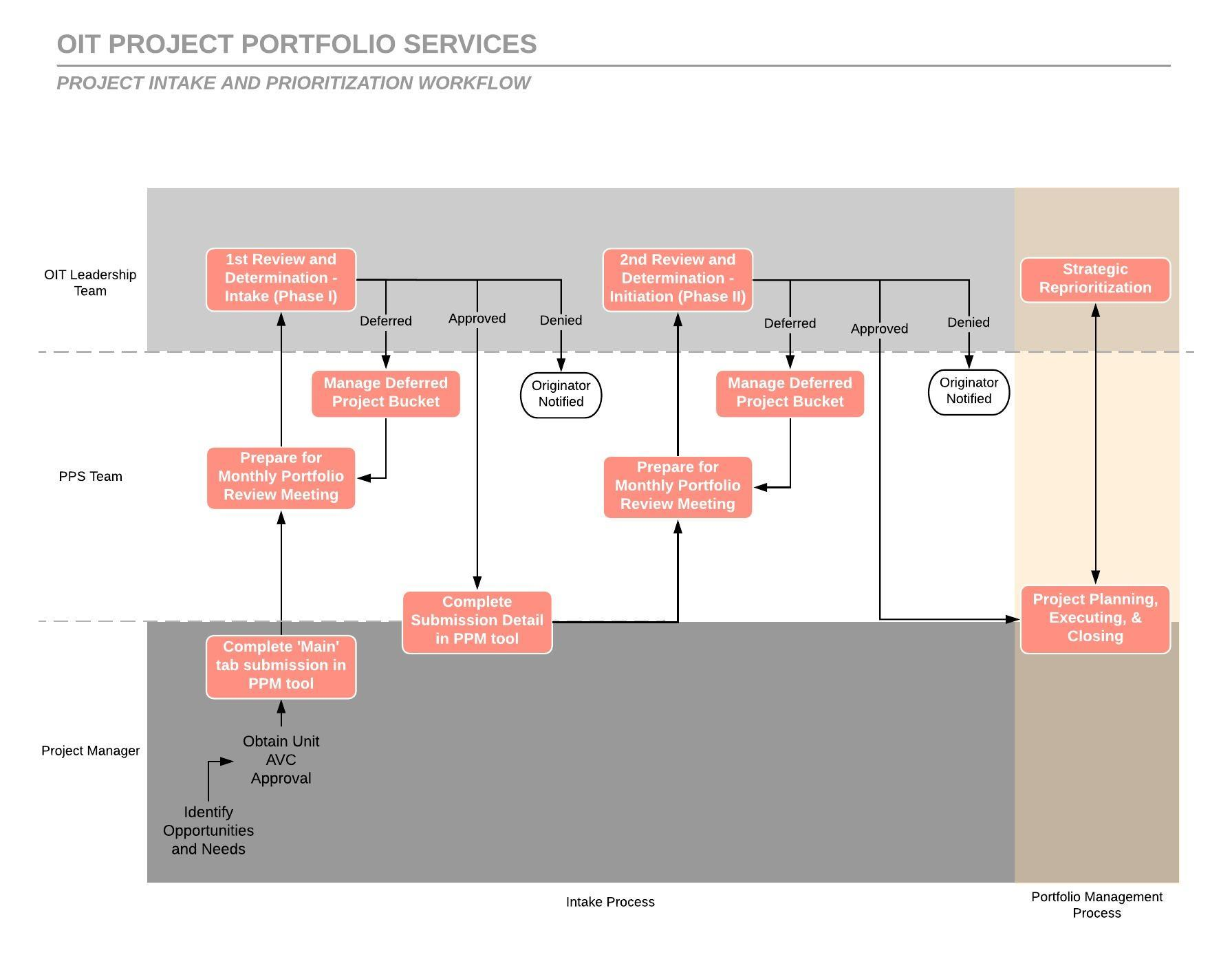 Project Intake Workflow